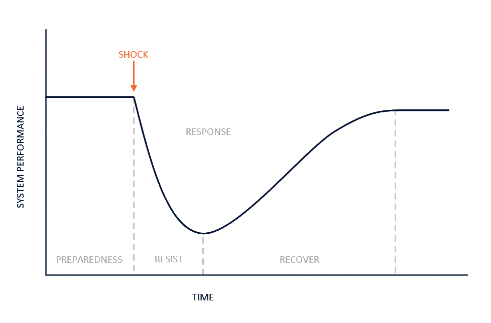 Resilience - system performance over time