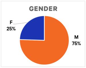 Shoal Internship 2021 - Gender