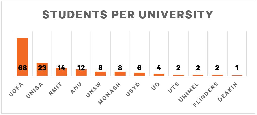 Shoal Internship 2021 - Uni stats