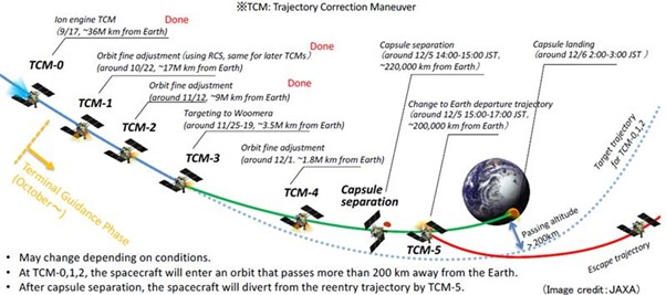 Image: An illustration of the trajectory modelling