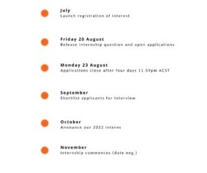 Internship timeline