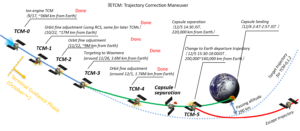 Image supplied by JAXA. An illustration of the trajectory modelling undertaken for the Hayabusa2 mission.